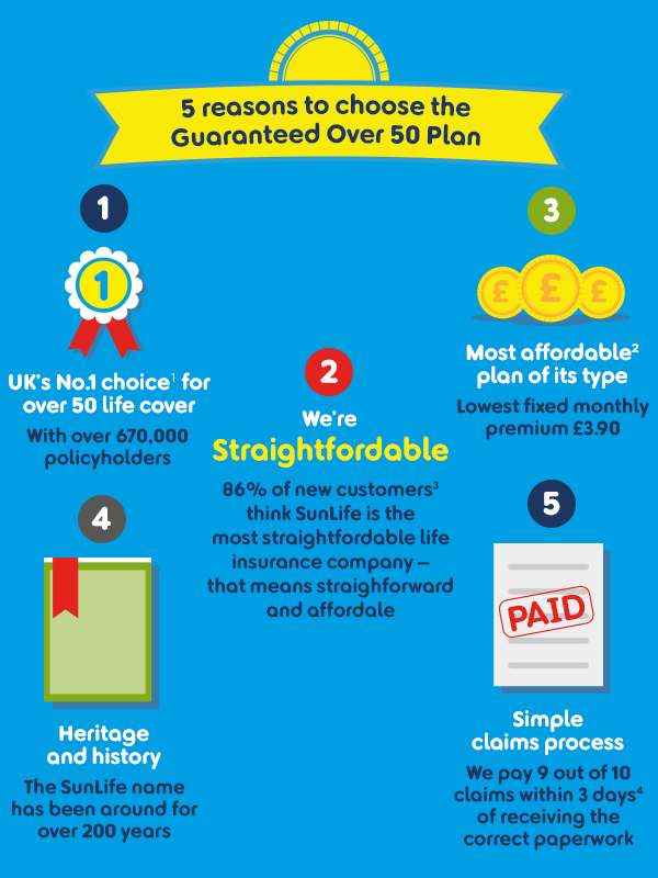 5 reasons to consider over 50 life insurance infographic