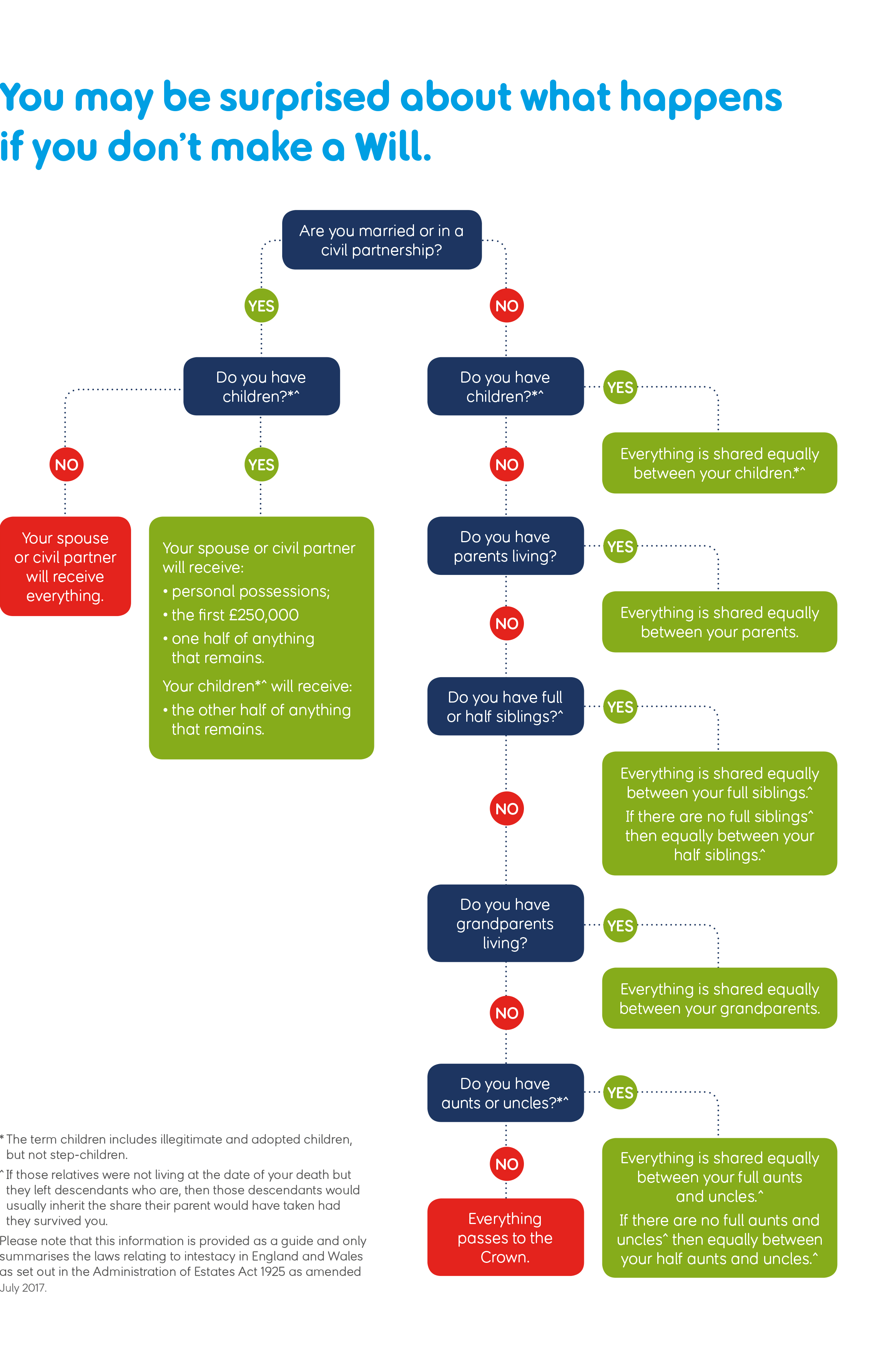Rules of intestacy flowchart showing who will inherit it you die without a Will