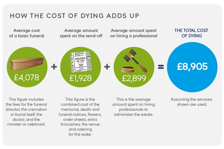 How the cost of dying adds up