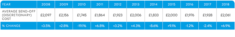 average send-off costs over the years