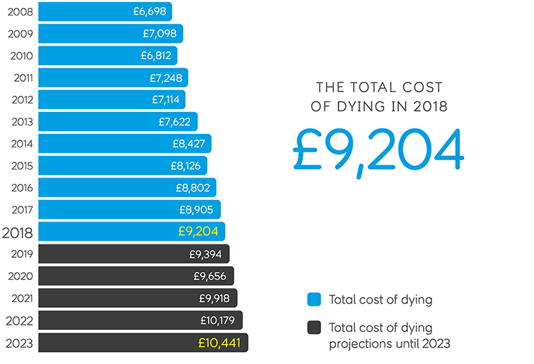 total cost of dying in 2018