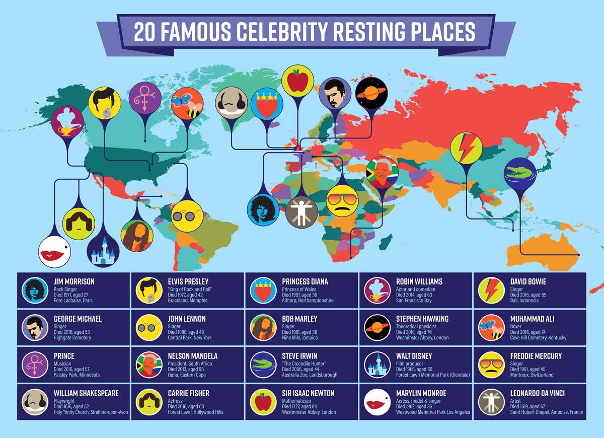 Celebrity grave sites infographic