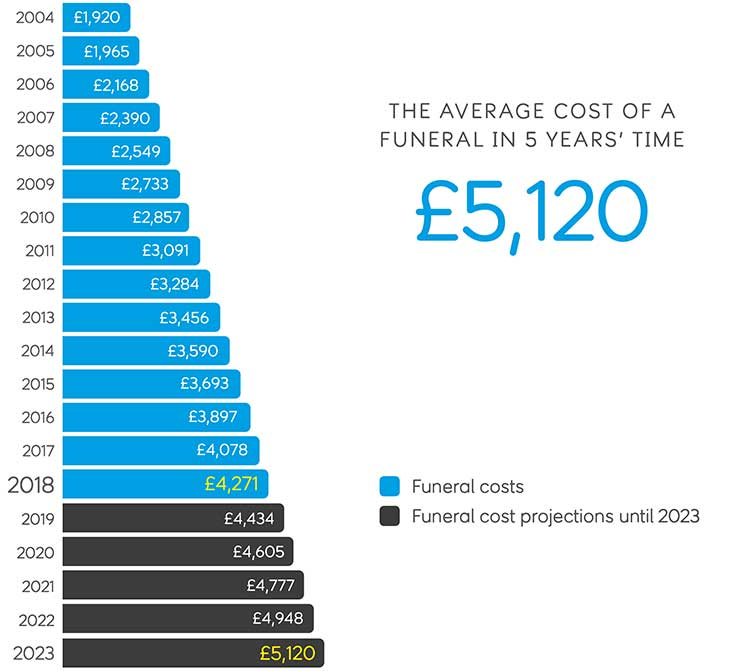 will funeral costs keep rising